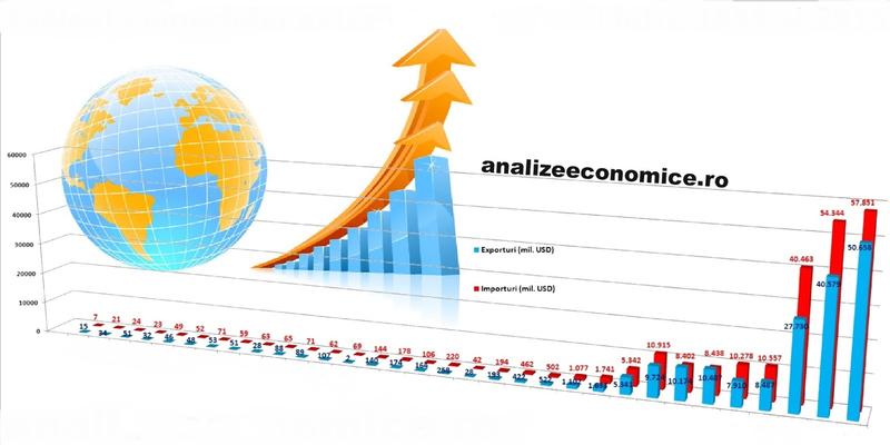 Analiza Tamos privind evolutia comertului online de mobila.